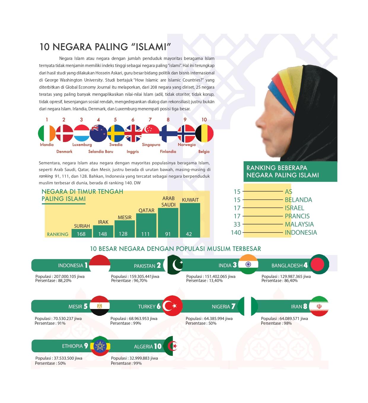 10 Negara Paling Islami