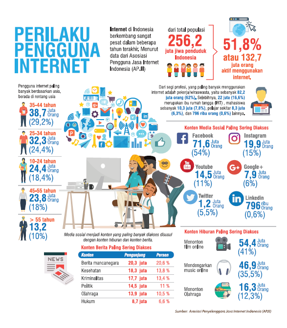 Perilaku pengguna internet