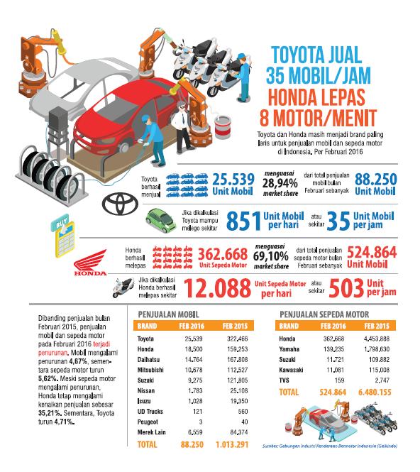 Infografis penjualan mobil dan motor Februari 2016